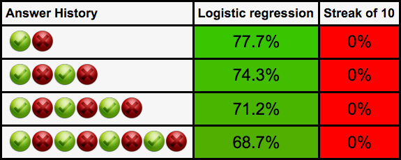 Longer alternating right-wrongs makes logistic regression sadder